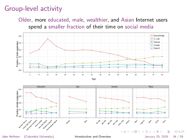Group-level activity Older, more educated, male...