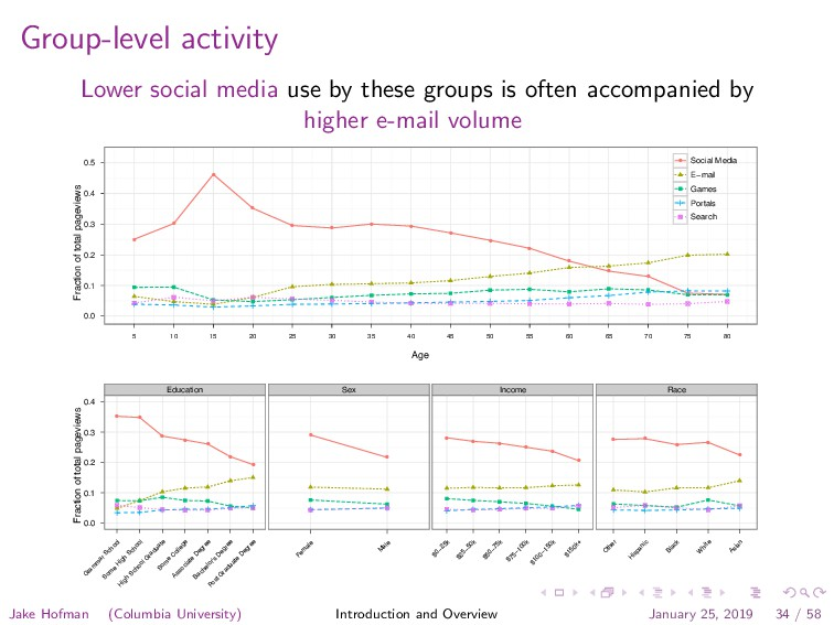 Group-level activity Lower social media use by ...