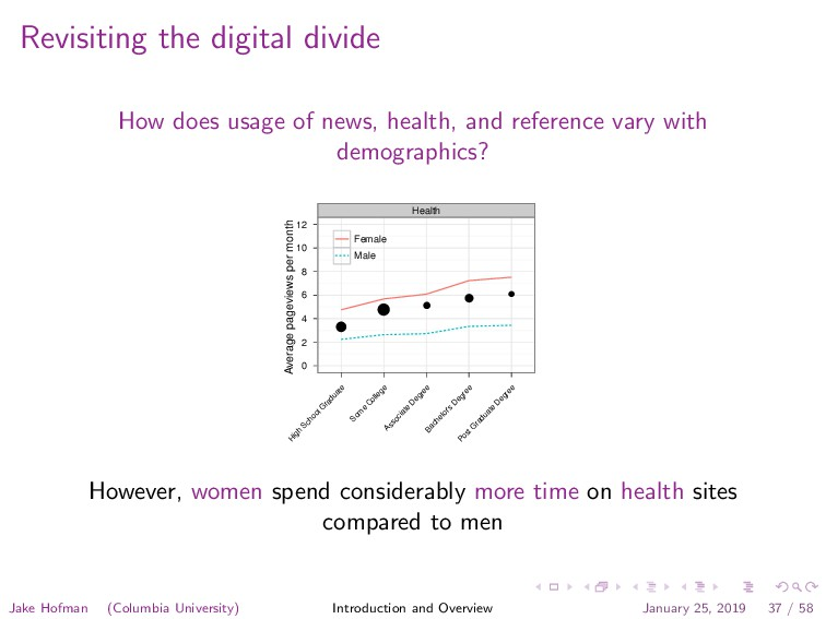 Revisiting the digital divide How does usage of...