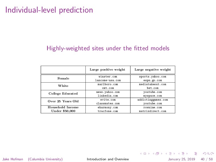 Individual-level prediction Highly-weighted sit...