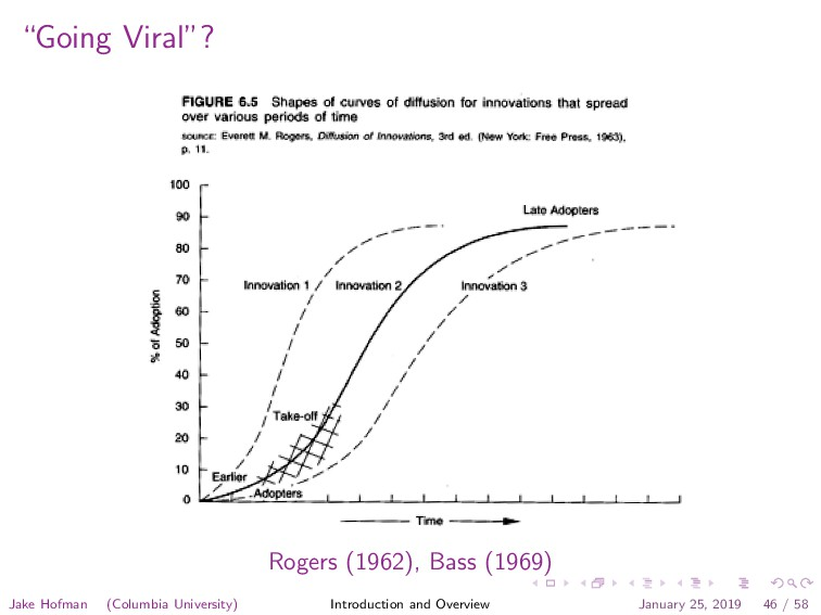 """Going Viral""? Rogers (1962), Bass (1969) Jake ..."