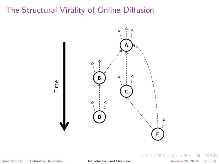 The Structural Virality of Online Diffusion A B ...