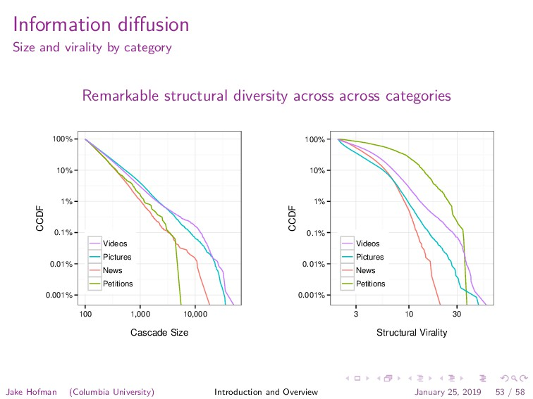 Information diffusion Size and virality by categ...