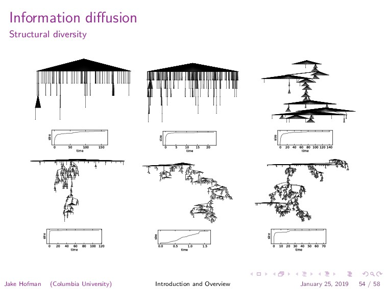 Information diffusion Structural diversity 0 50 ...