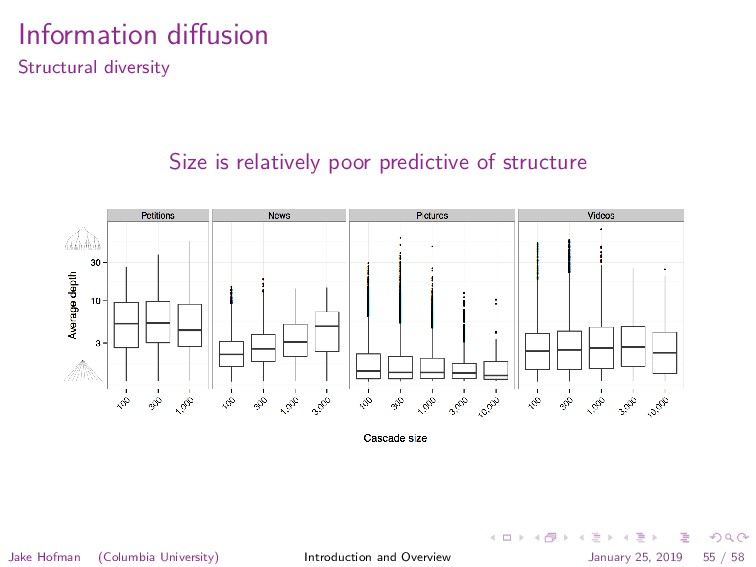 Information diffusion Structural diversity Size ...
