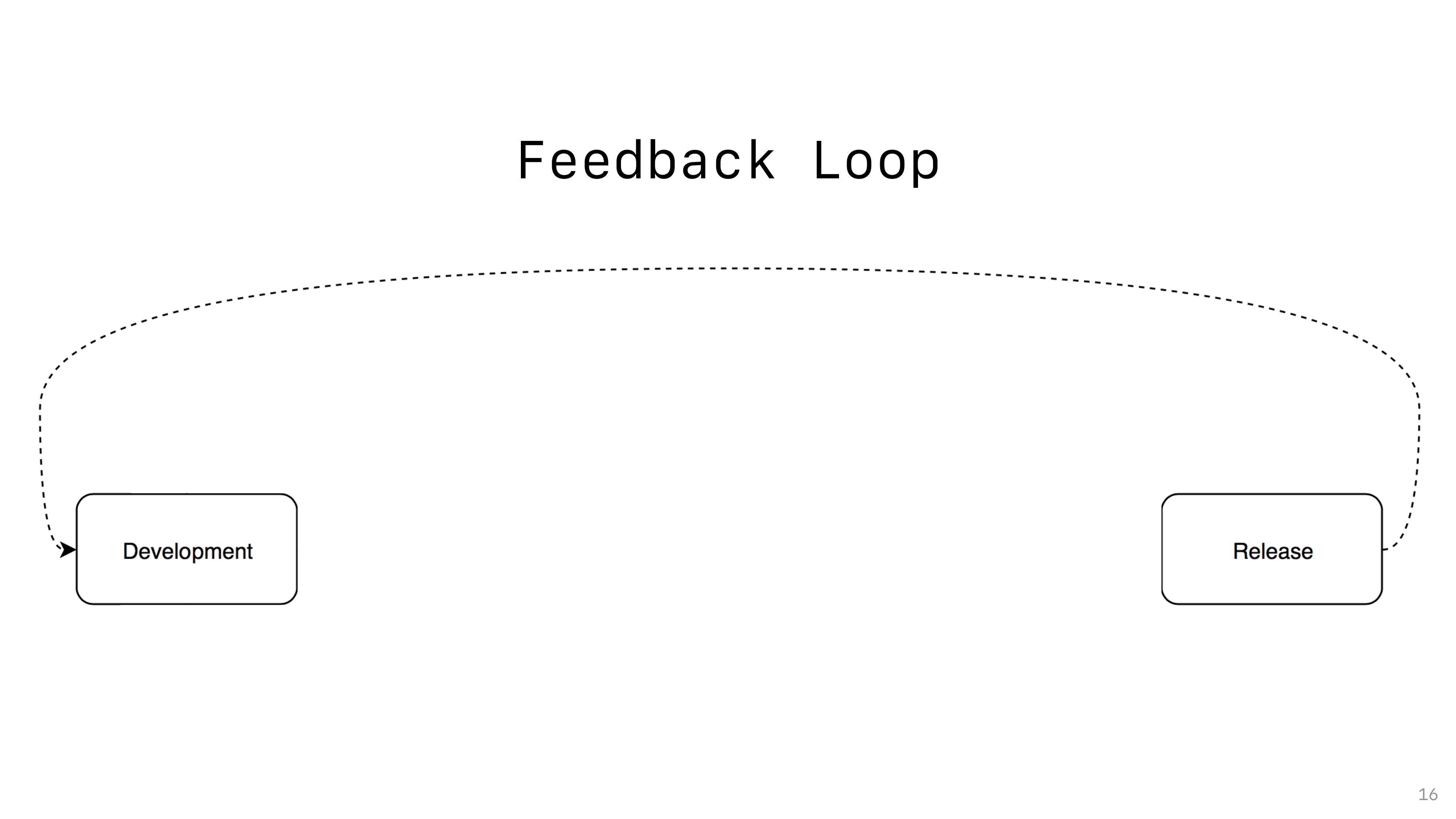Feedback Loop 16