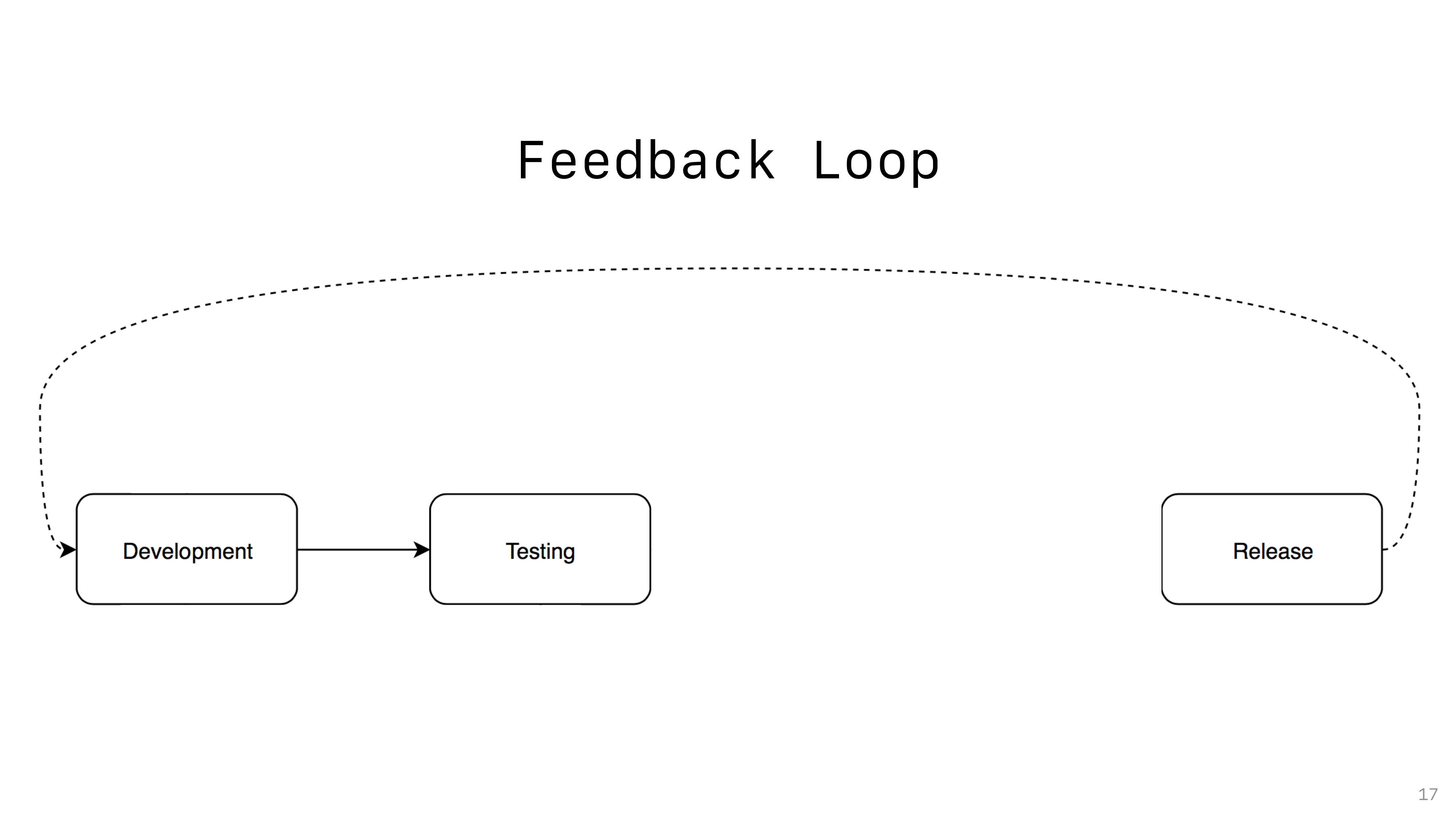 Feedback Loop 17