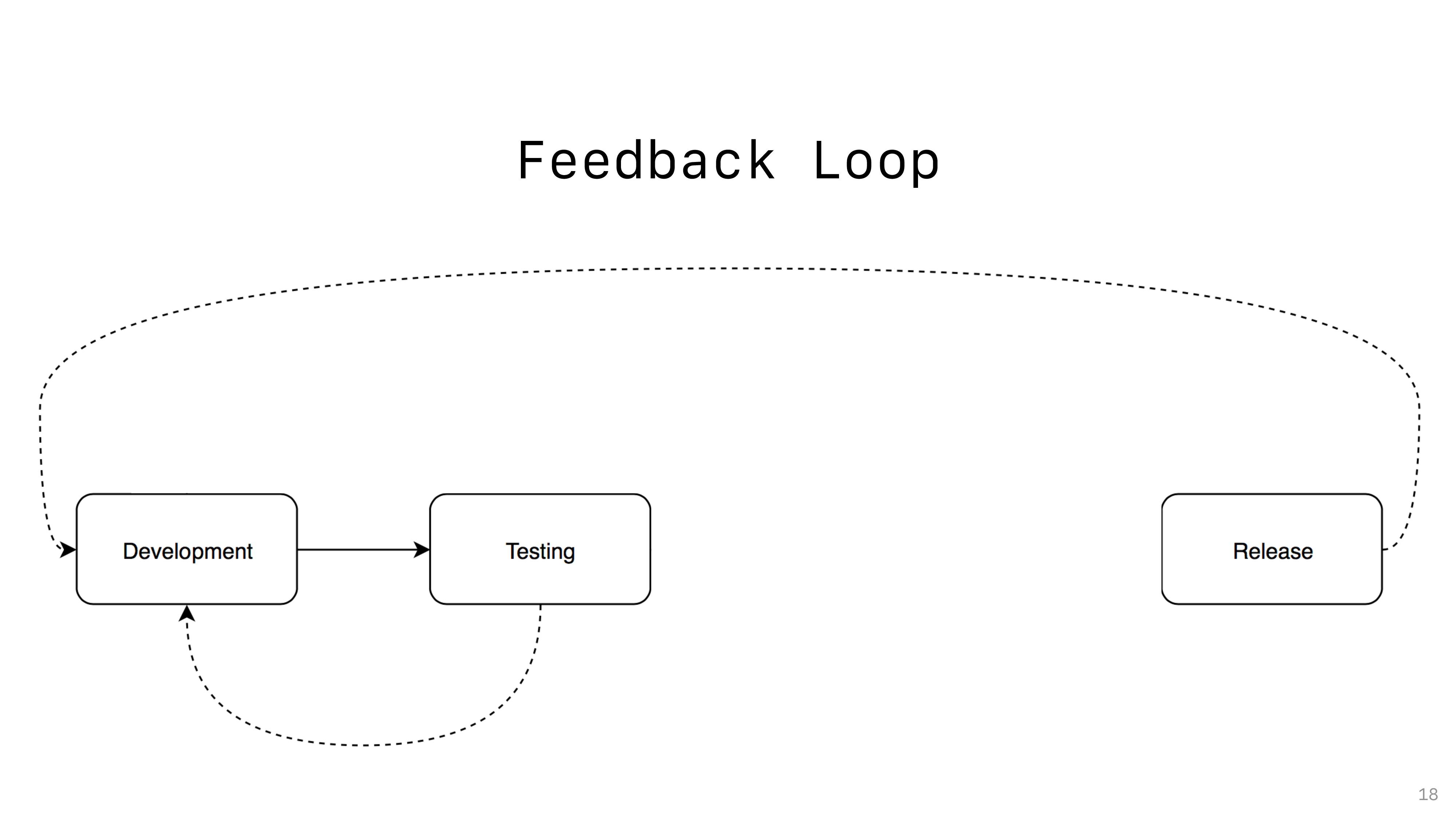 Feedback Loop 18
