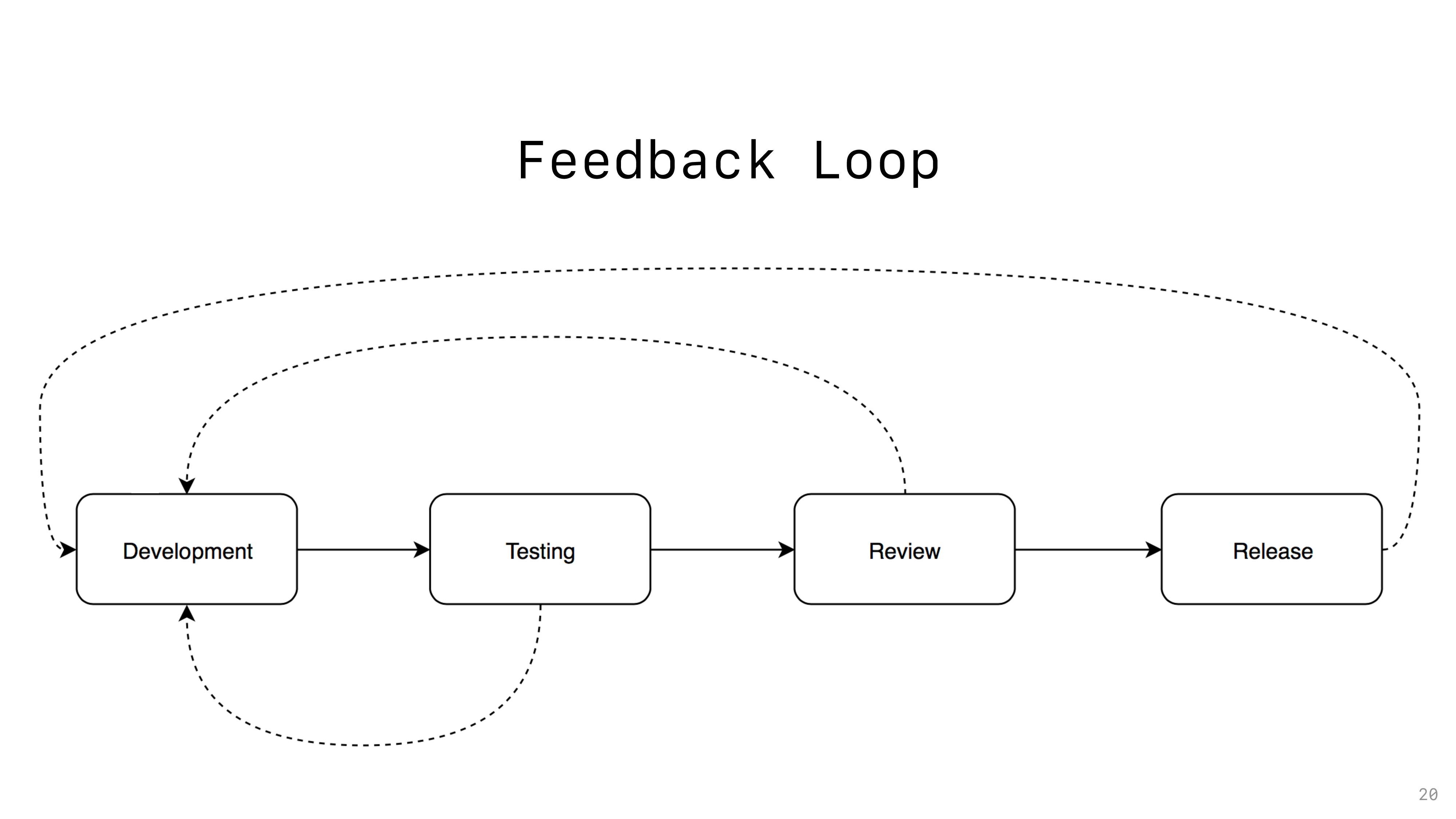 Feedback Loop 20