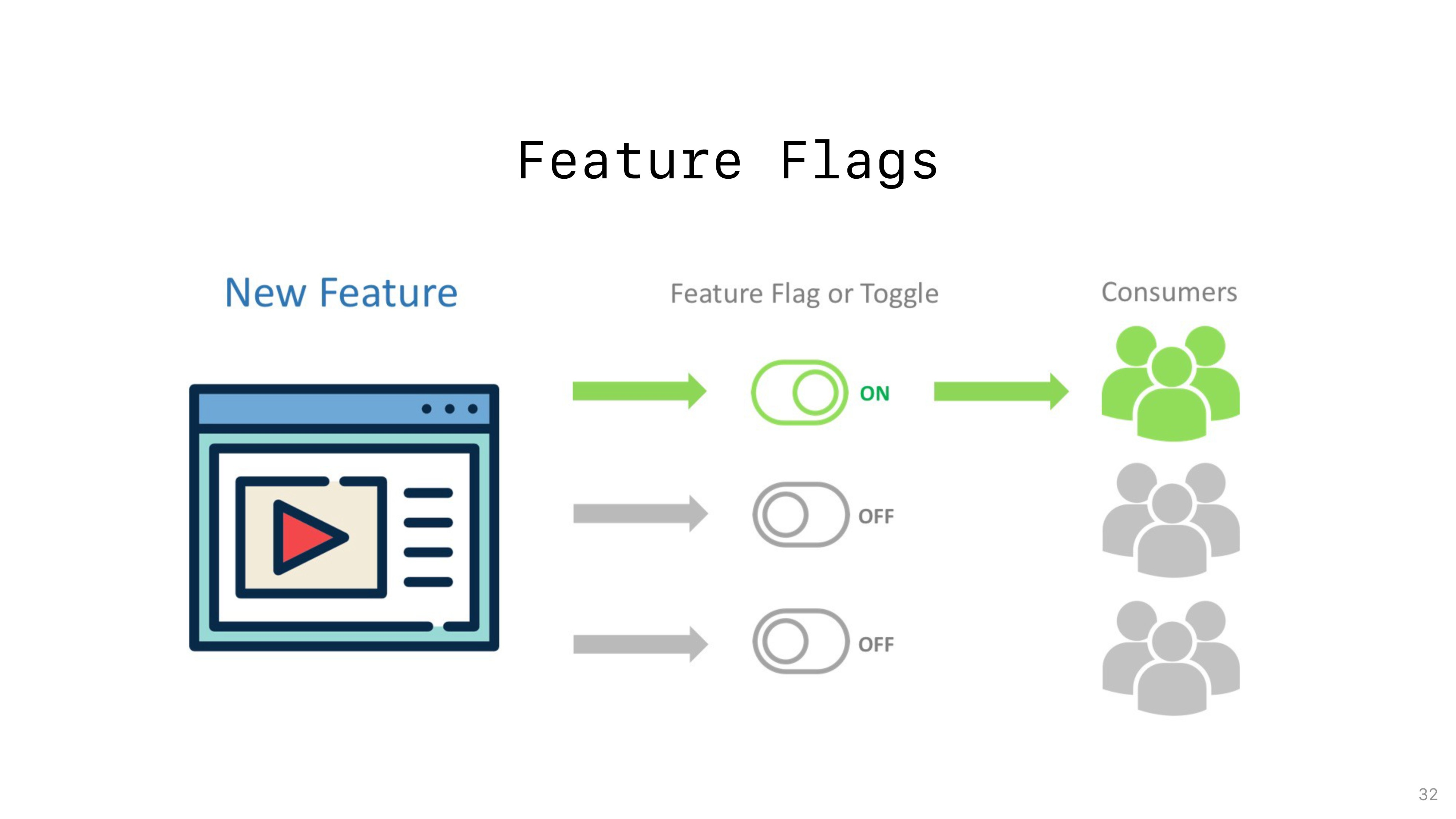 Feature Flags 32
