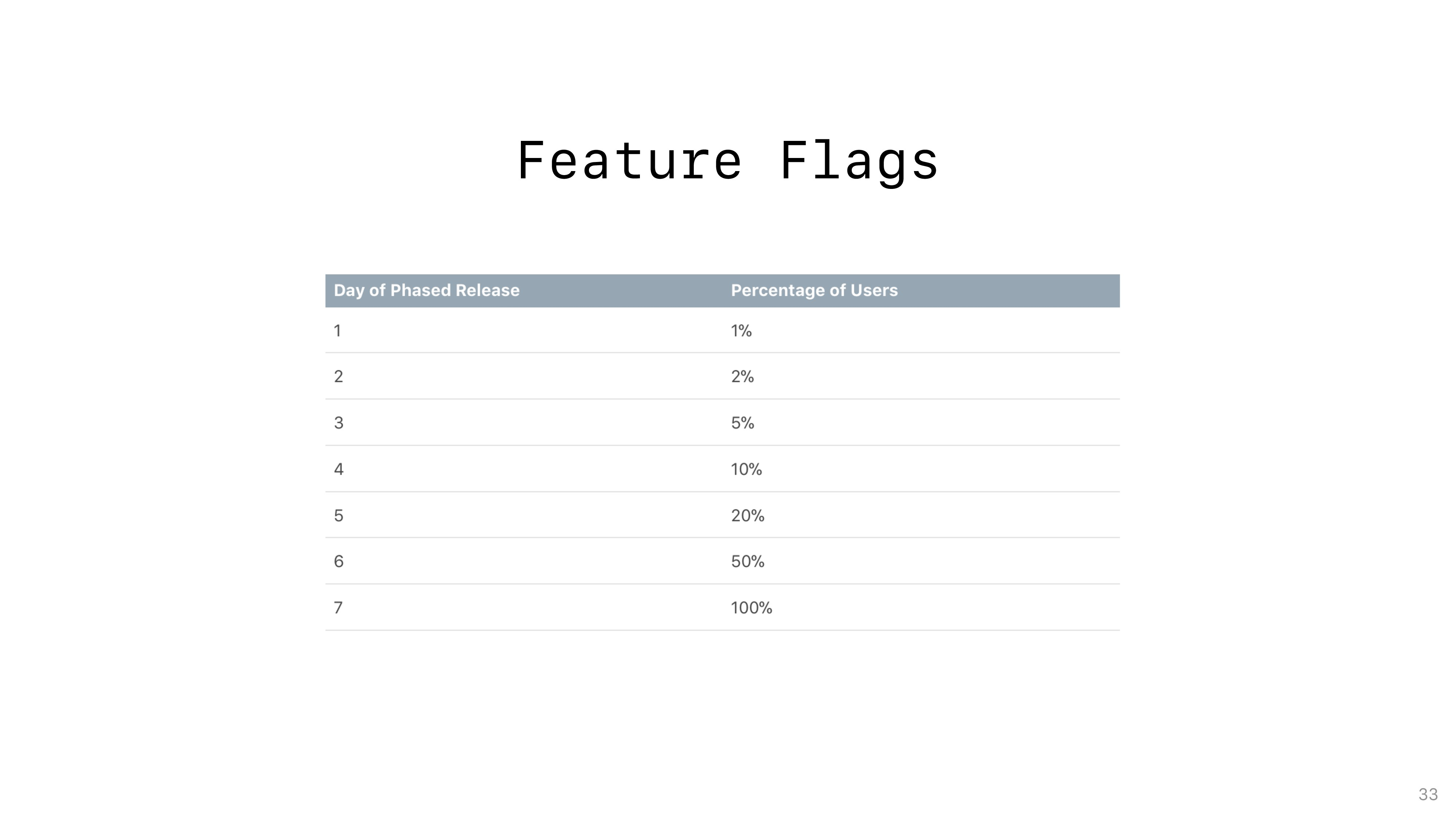 Feature Flags 33