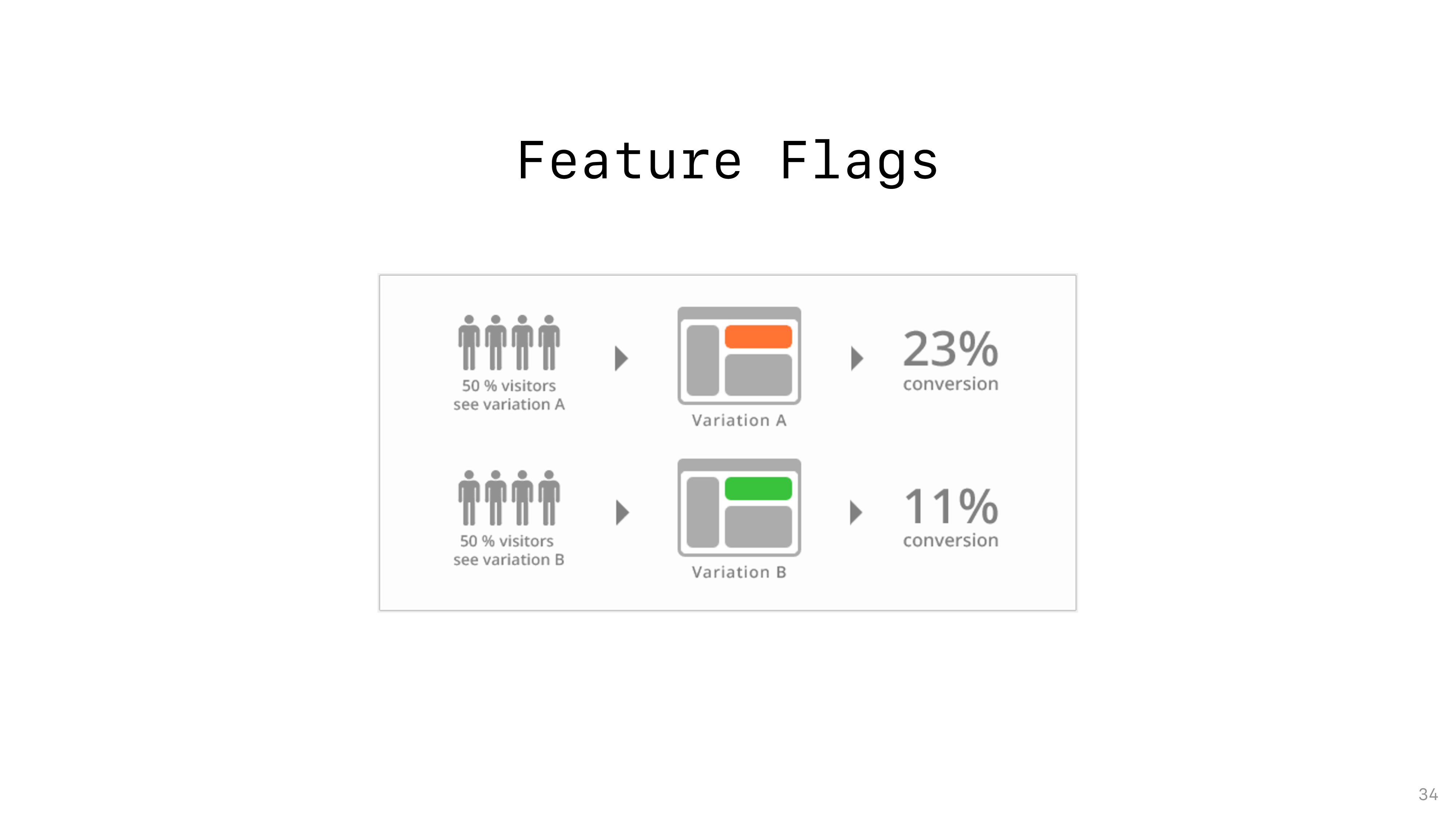 Feature Flags 34