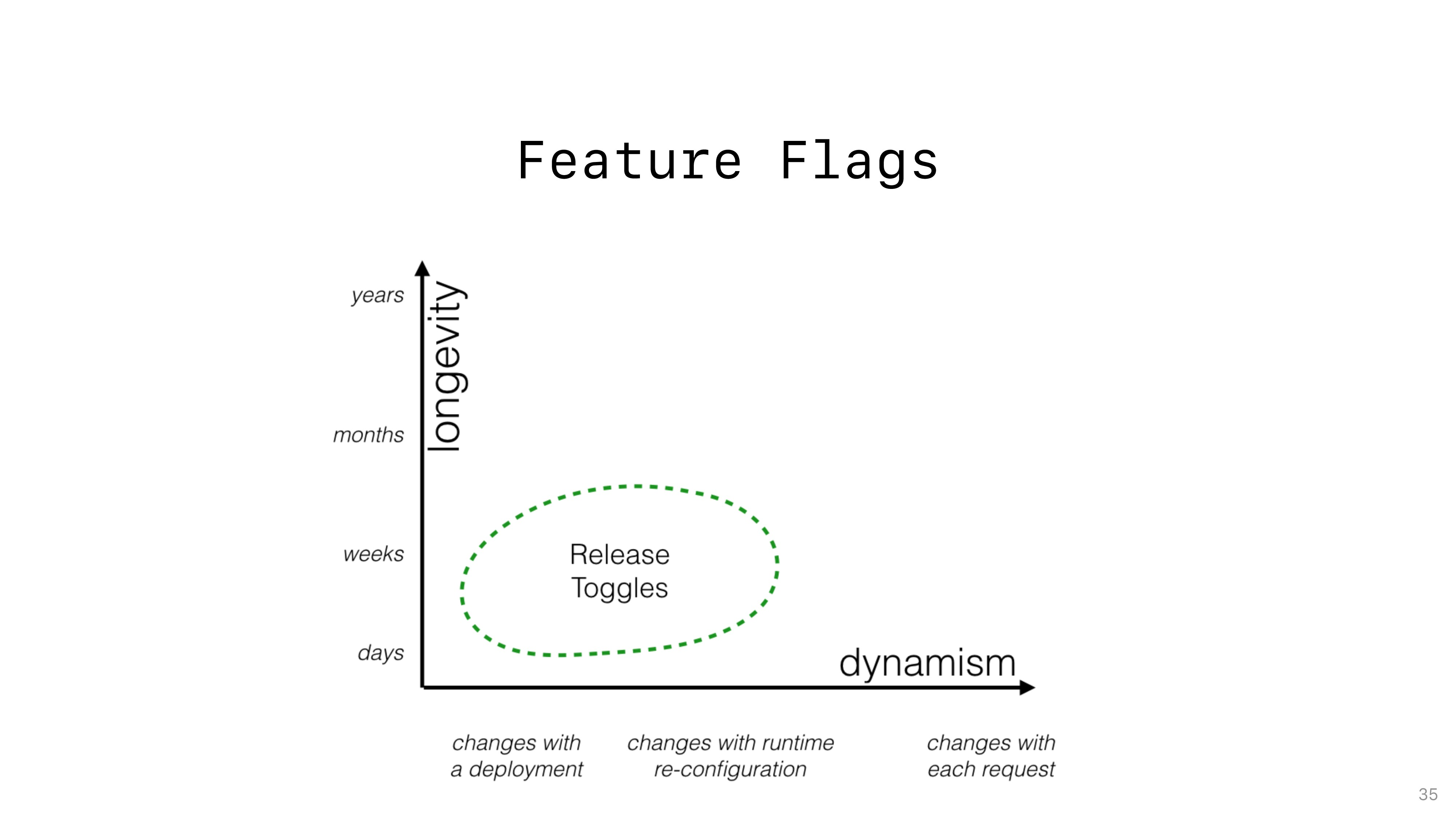 Feature Flags 35