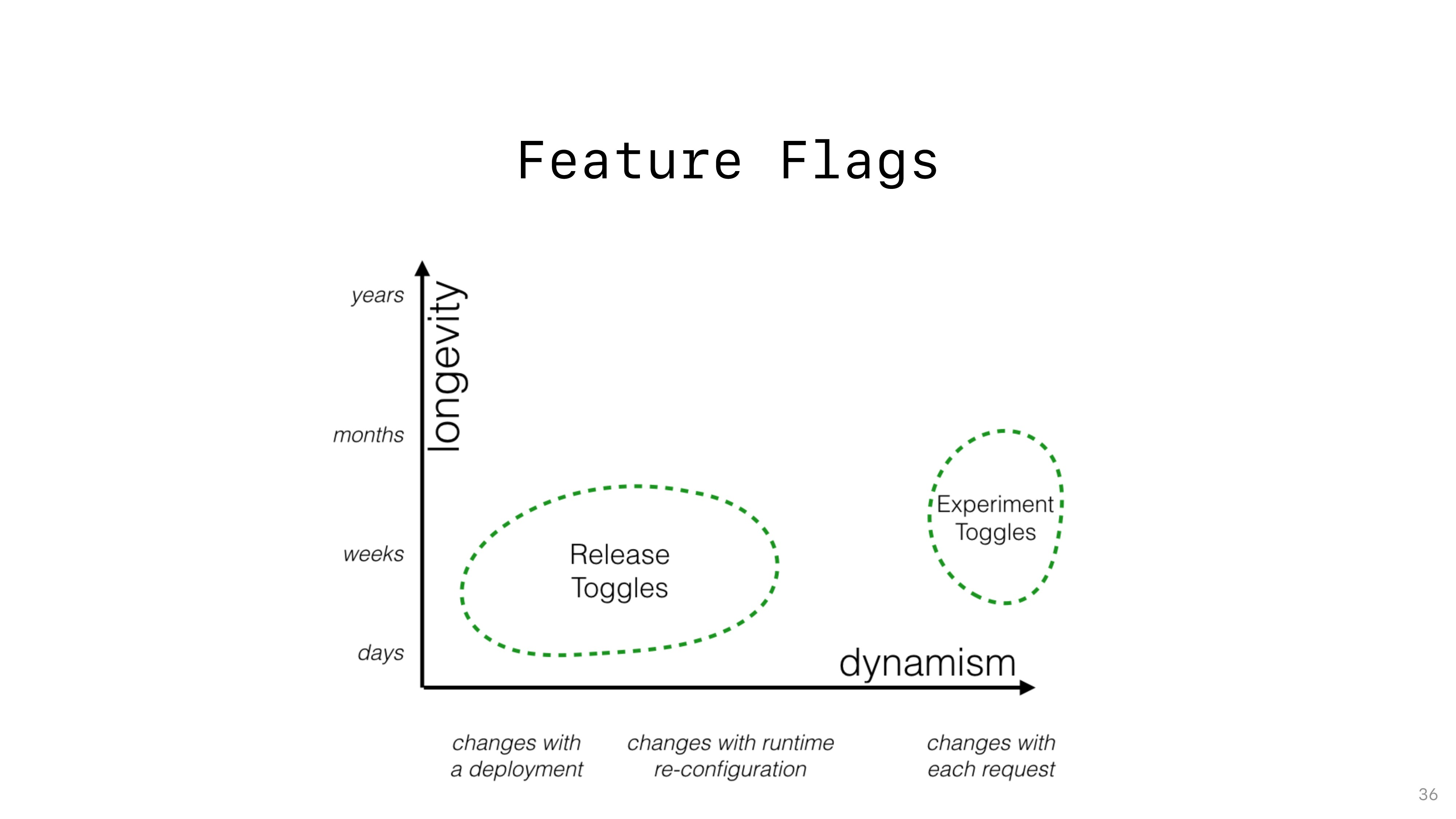 Feature Flags 36