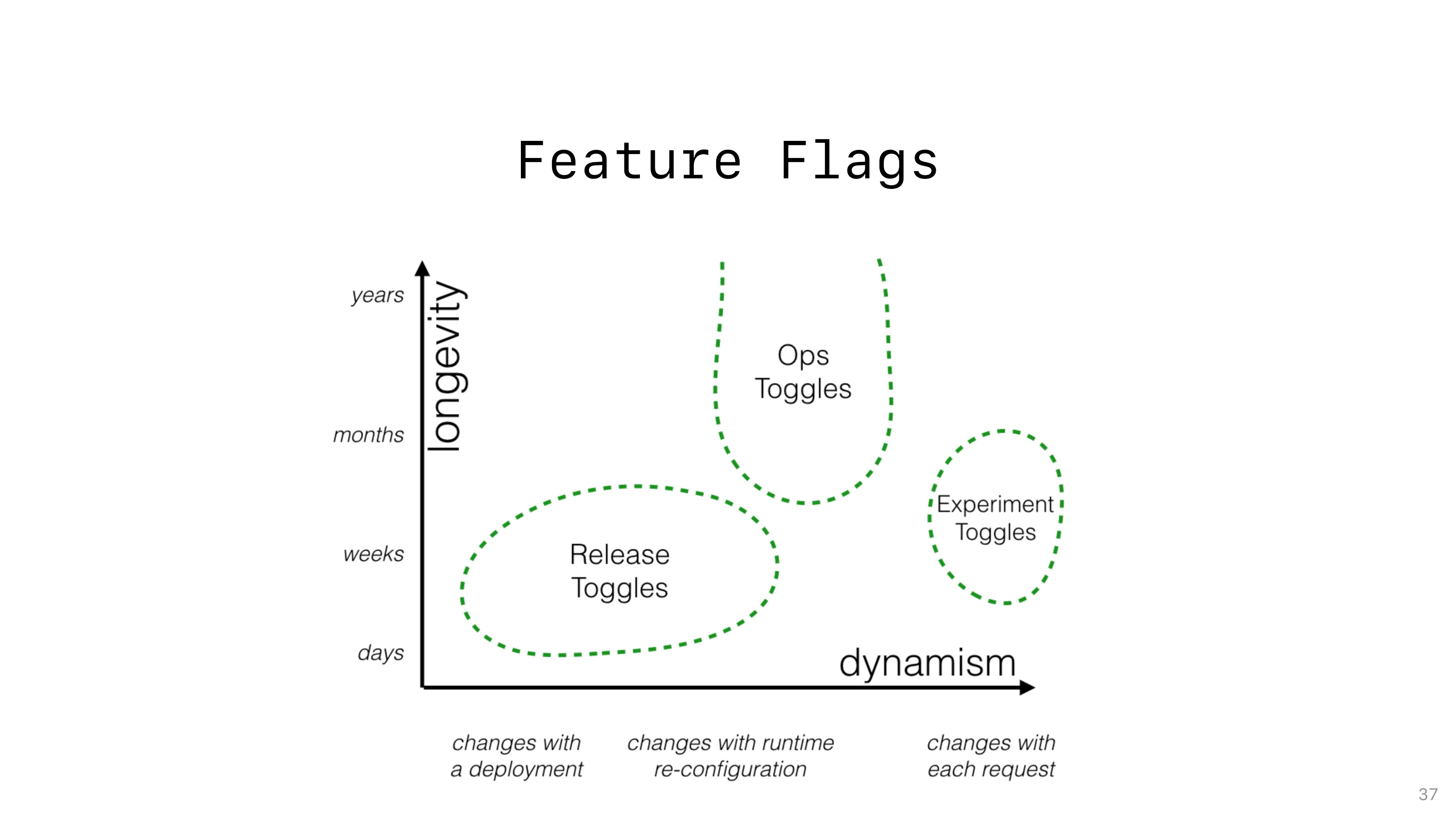 Feature Flags 37