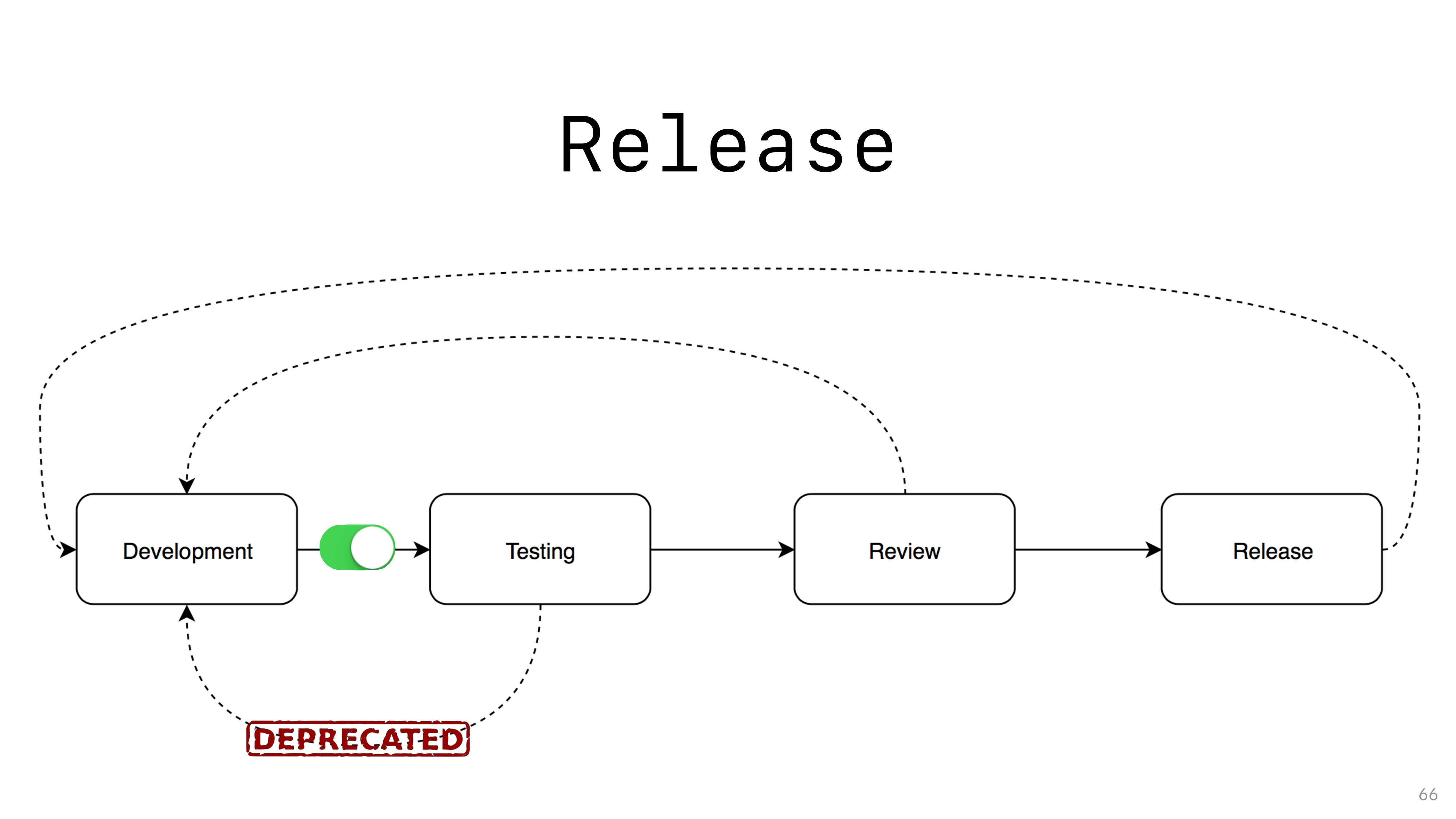 Release 66