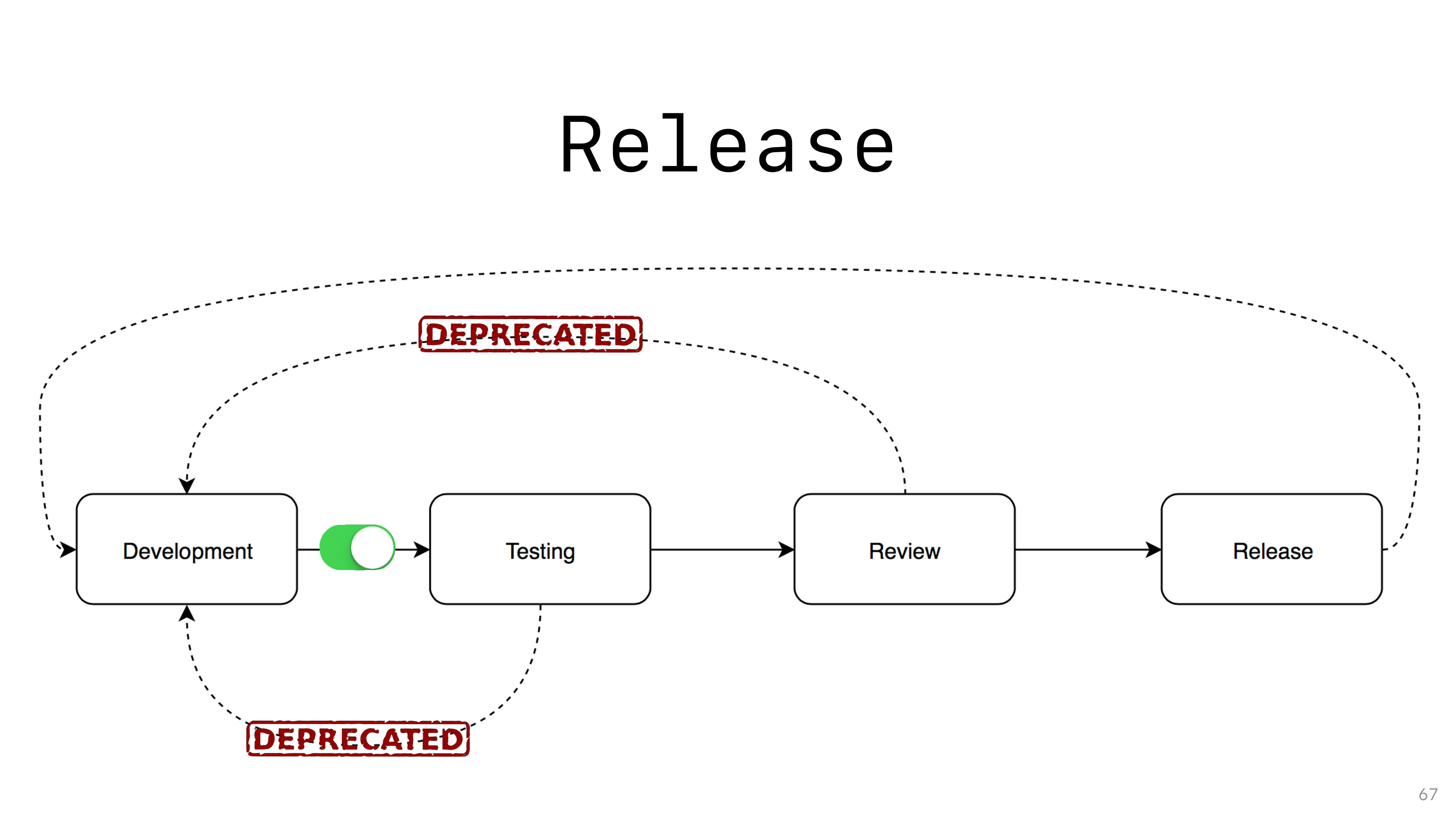 Release 67