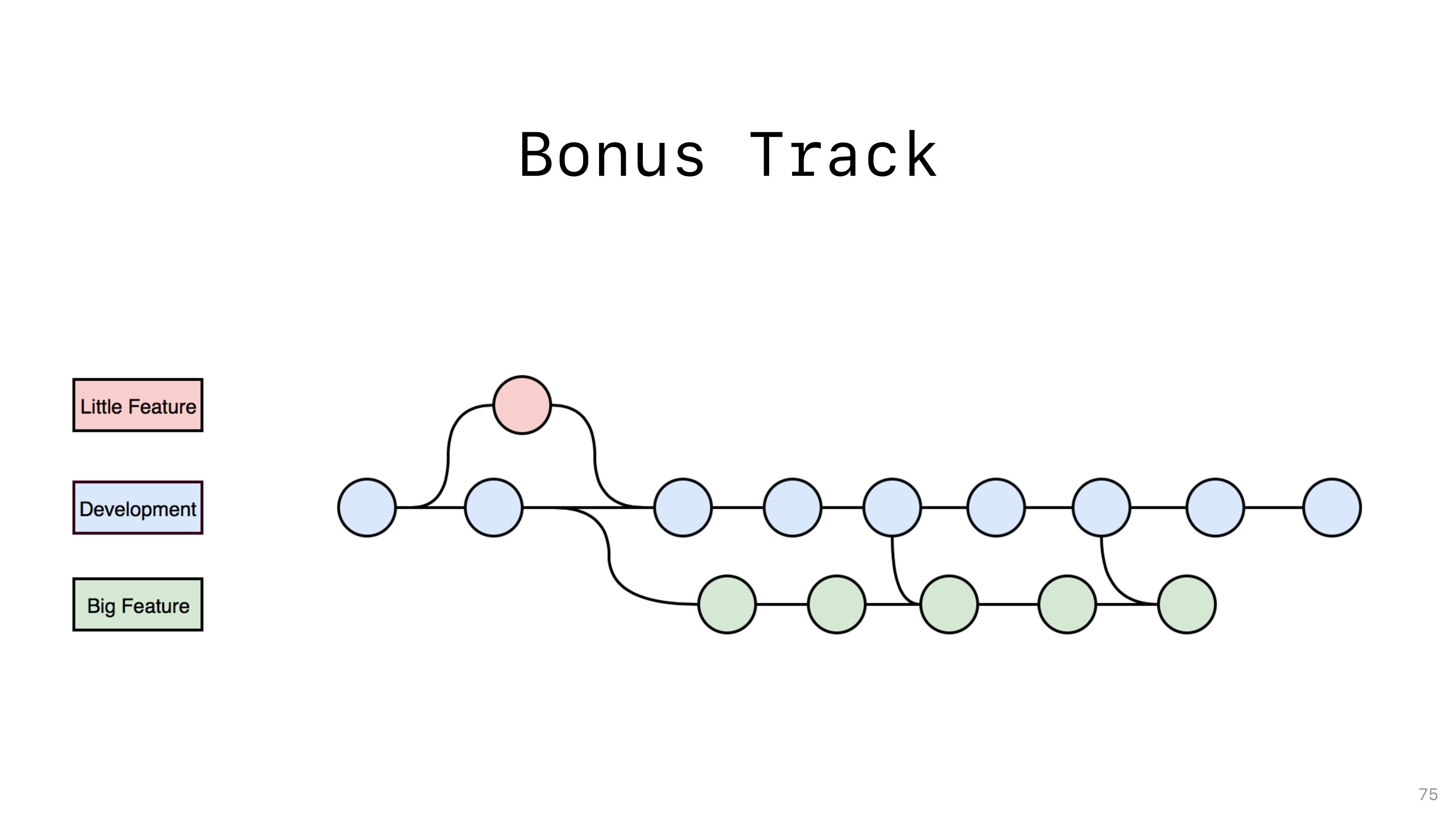 Bonus Track 75