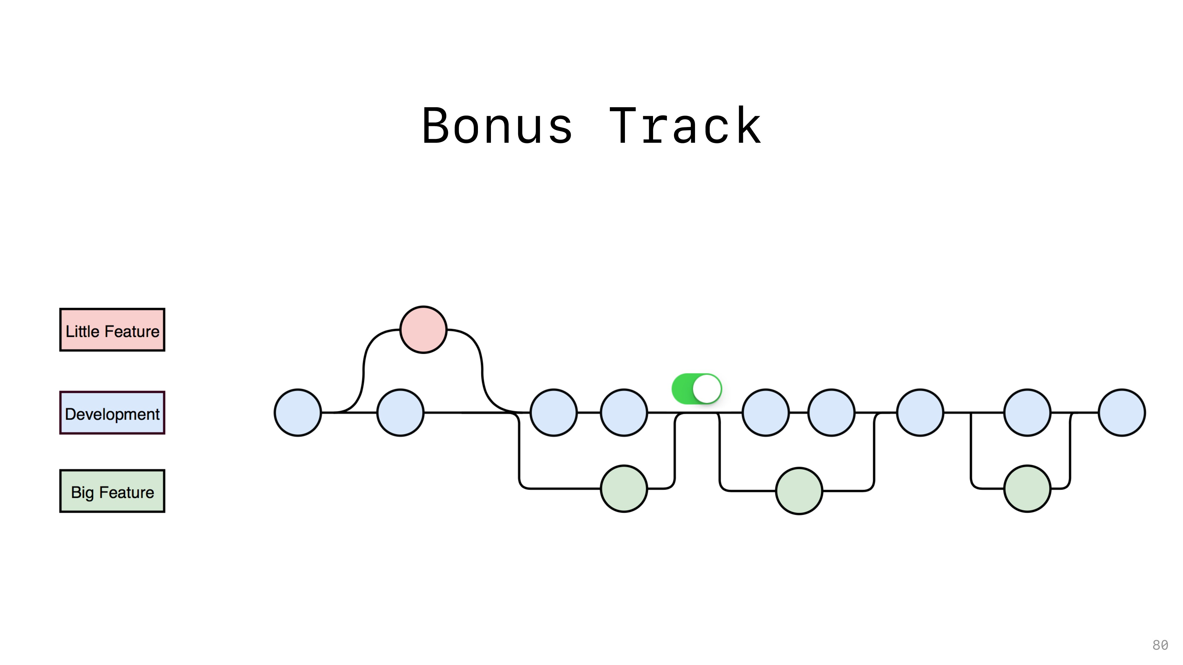 Bonus Track 80