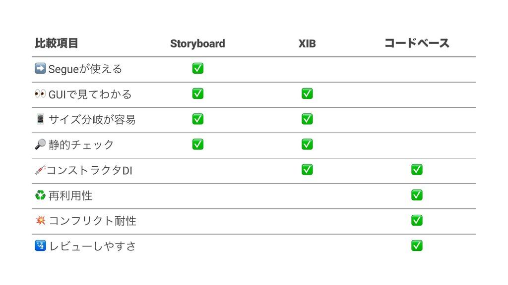 ൺֱ߲ Storyboard XIB ίʔυϕʔε ➡ Segue͕͑Δ ✅ # GUIͰ...