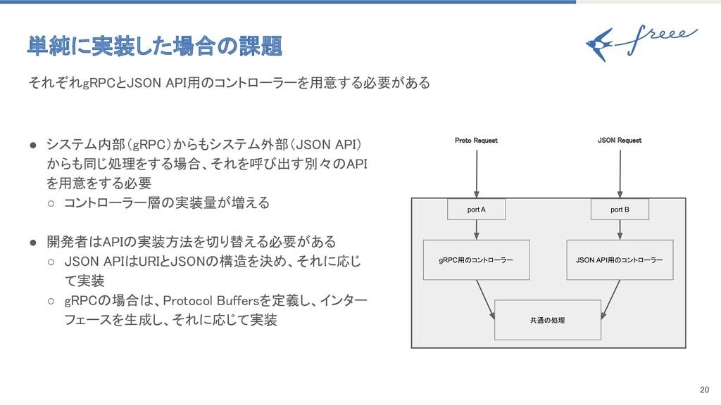 20 ● システム内部(gRPC)からもシステム外部(JSON API) からも同じ処理をす...