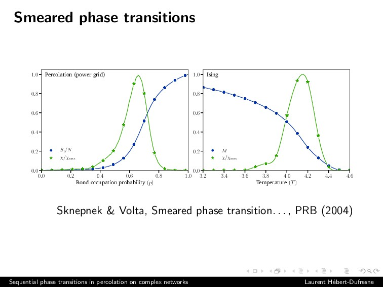 Smeared phase transitions 0.0 0.2 0.4 0.6 0.8 1...