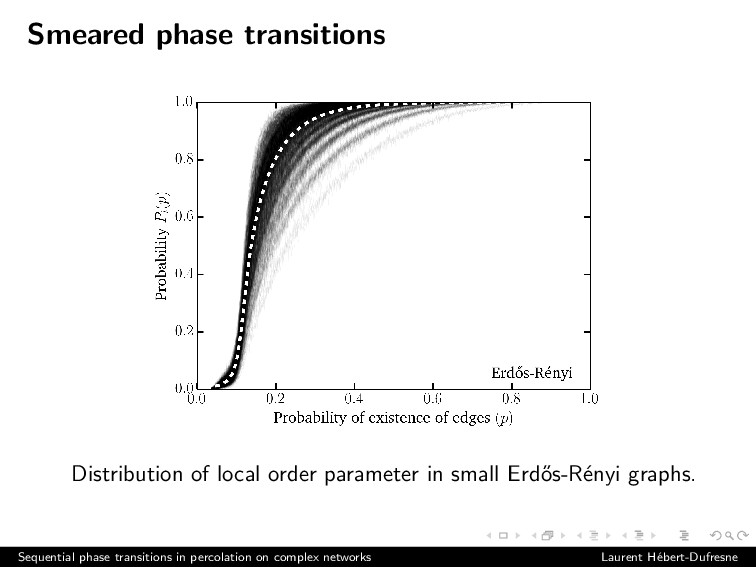 Smeared phase transitions Distribution of local...