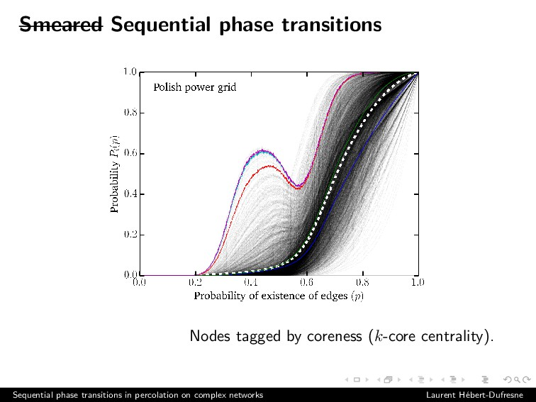 Smeared Sequential phase transitions Nodes tagg...