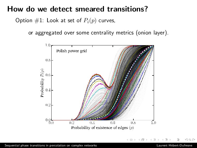 How do we detect smeared transitions? Option #1...