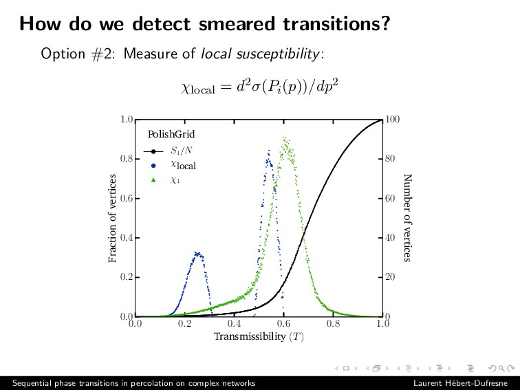How do we detect smeared transitions? Option #2...