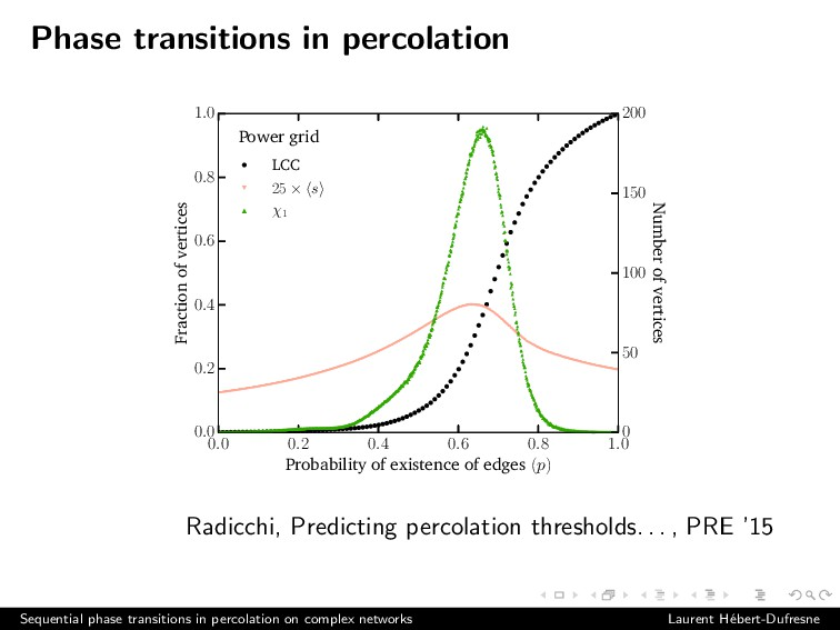 Phase transitions in percolation 0.0 0.2 0.4 0....