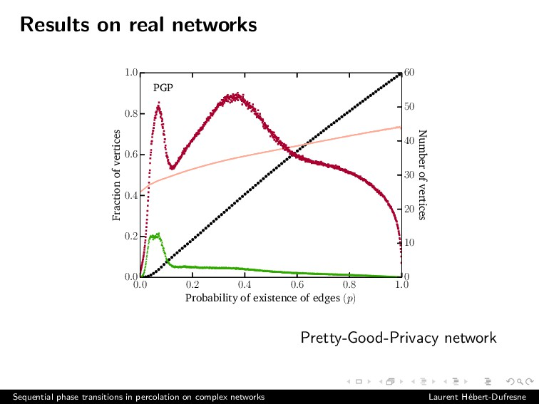Results on real networks 0.0 0.2 0.4 0.6 0.8 1....