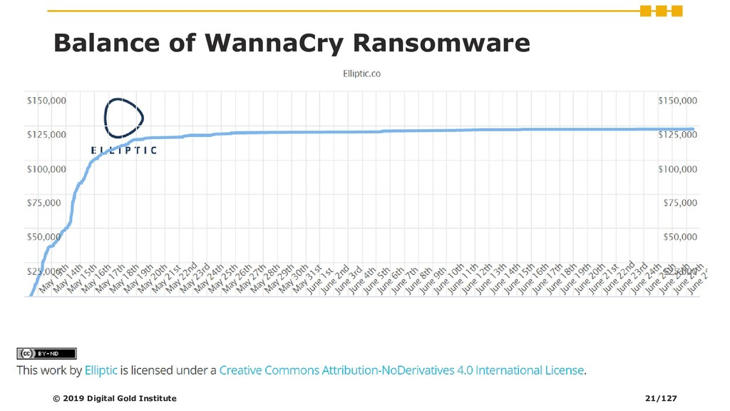 Balance of WannaCry Ransomware © 2019 Digital G...