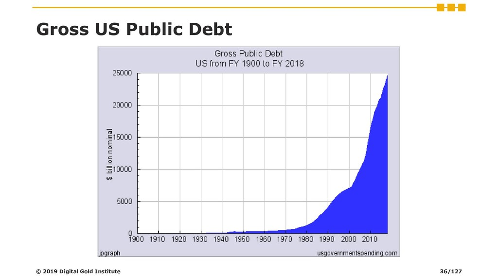Gross US Public Debt © 2019 Digital Gold Instit...