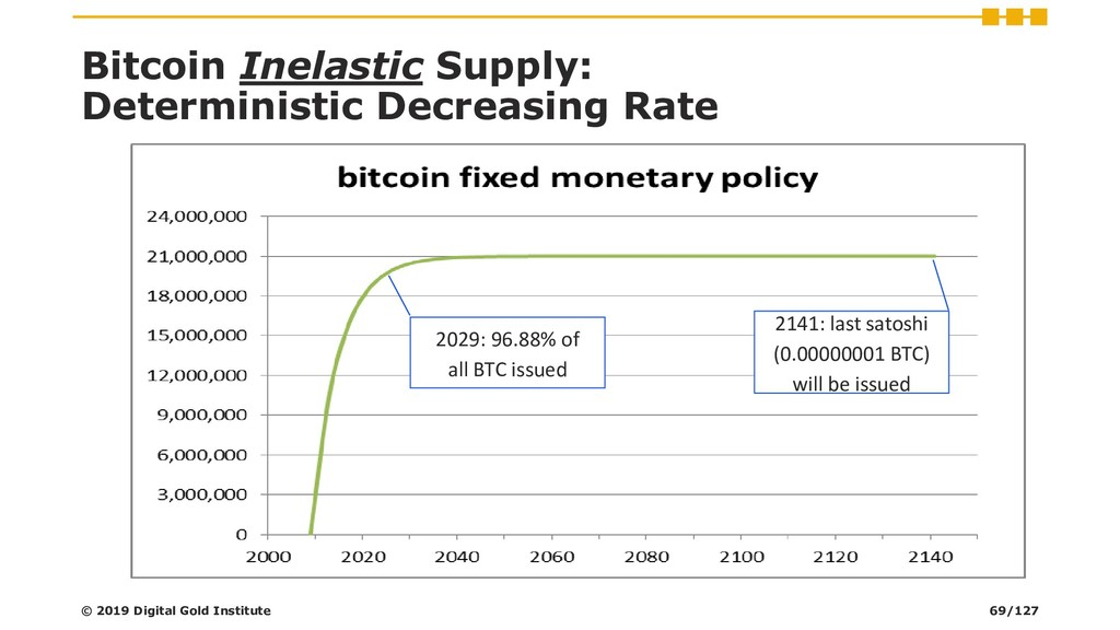 Bitcoin Inelastic Supply: Deterministic Decreas...