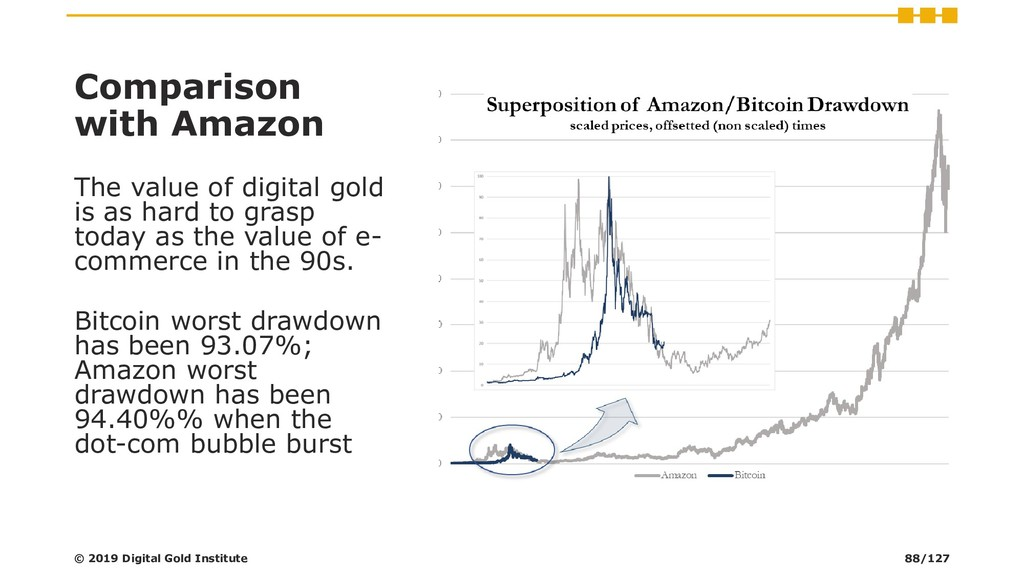 Comparison with Amazon The value of digital gol...