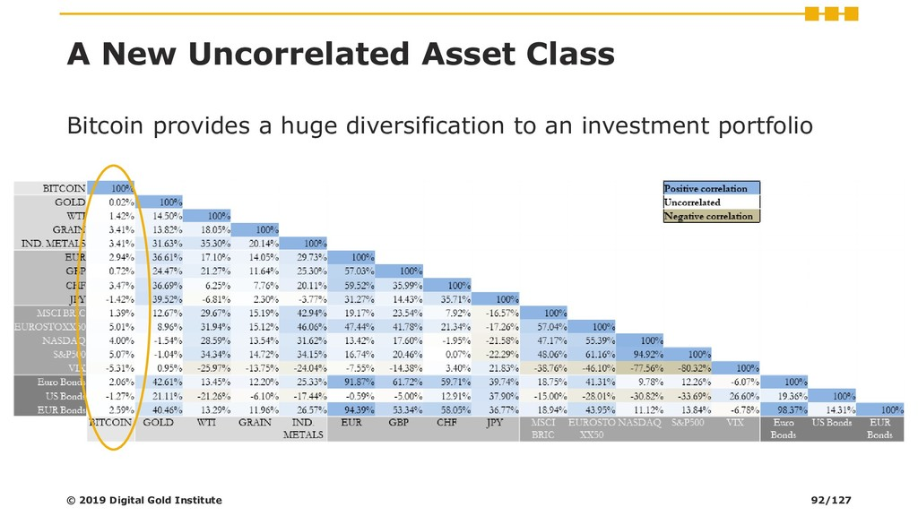 A New Uncorrelated Asset Class Bitcoin provides...