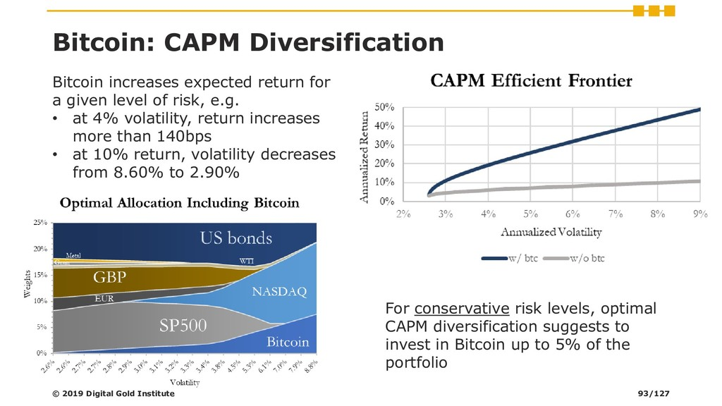 Bitcoin: CAPM Diversification For conservative ...