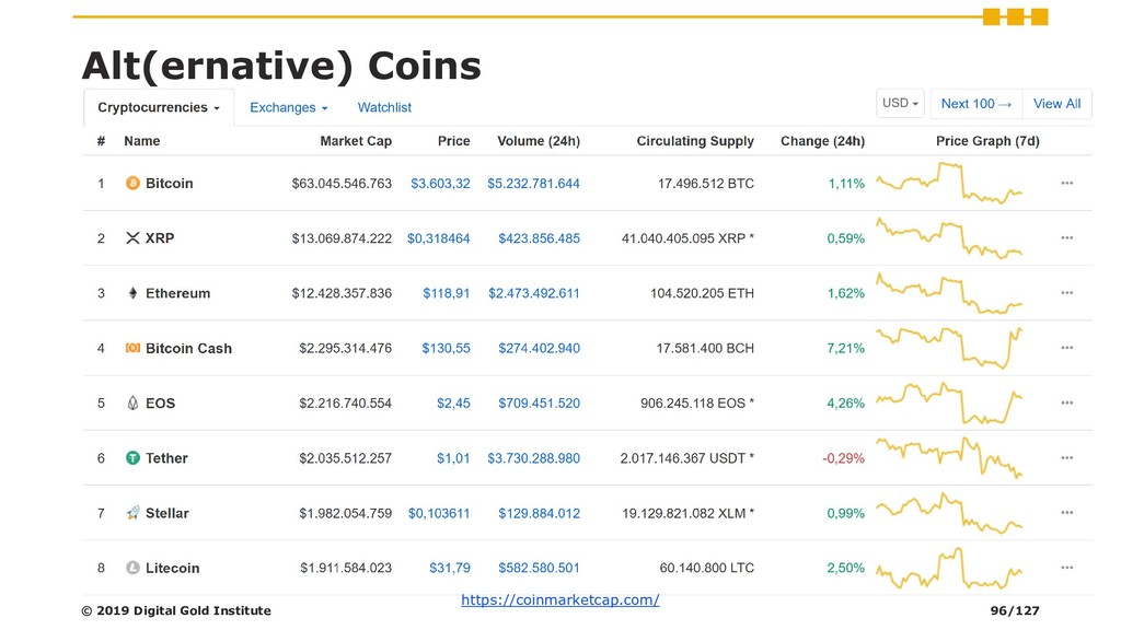 Alt(ernative) Coins https://coinmarketcap.com/ ...