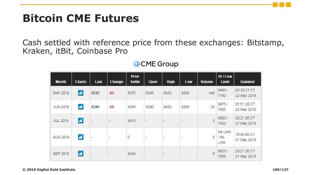 Bitcoin CME Futures Cash settled with reference...