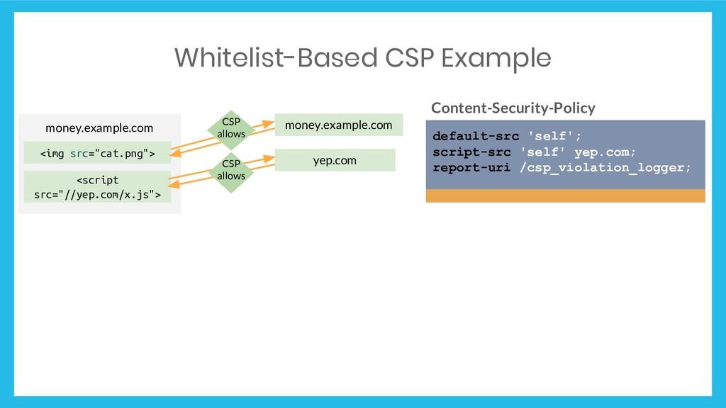 Whitelist-Based CSP Example Content-Security-Po...