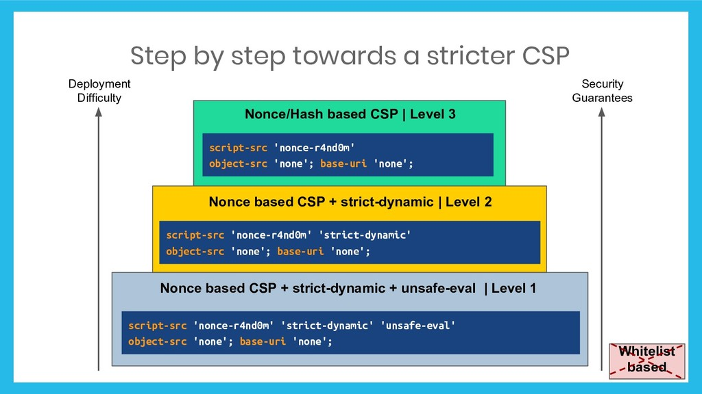 Nonce based CSP + strict-dynamic + unsafe-eval ...
