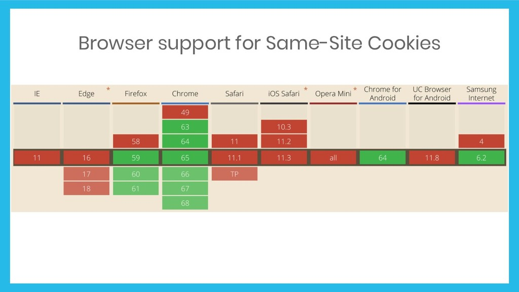 Browser support for Same-Site Cookies
