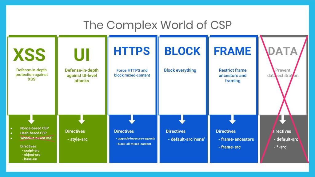 The Complex World of CSP Lorem ipsum porta dolo...