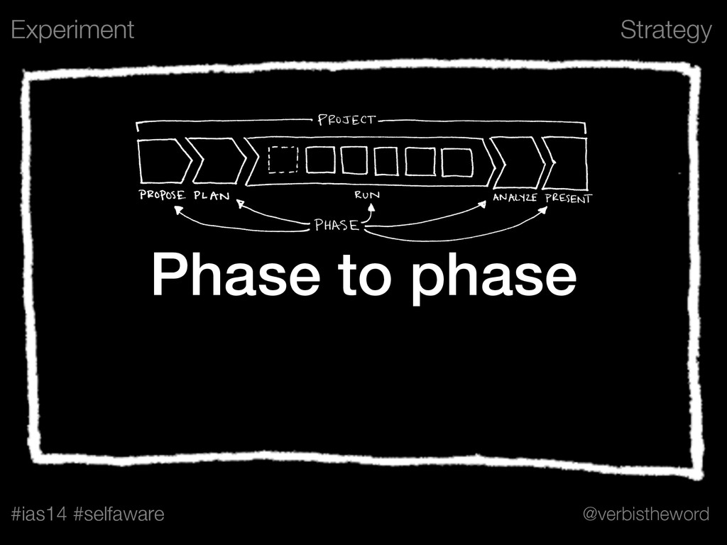 Strategy #ias14 #selfaware @verbistheword Phase...