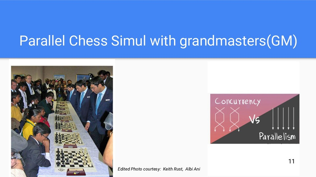 Parallel Chess Simul with grandmasters(GM) Edit...