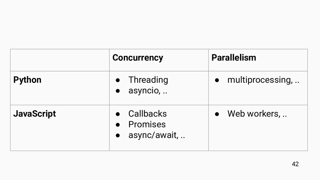 Concurrency Parallelism Python ● Threading ● as...
