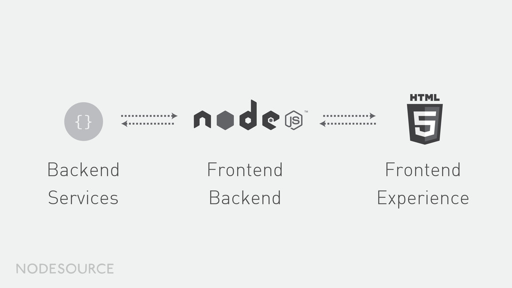 Backend Services Frontend Backend Frontend Expe...