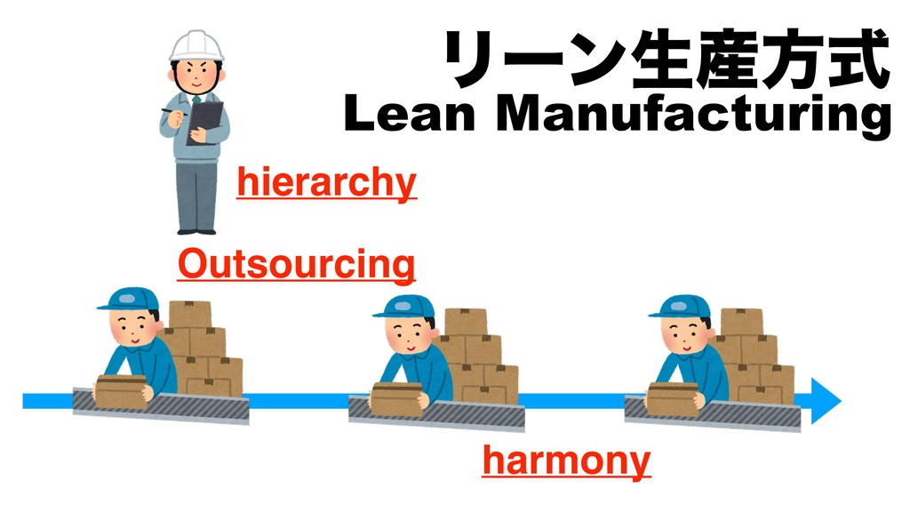 Ϧʔϯੜํࣜ Lean Manufacturing hierarchy Outsourcin...