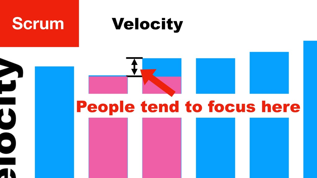 Scrum People tend to focus here Velocity